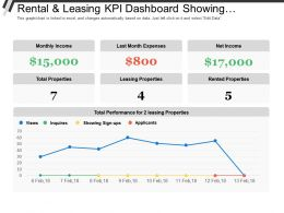 Rental And Leasing Kpi Dashboard Showing Monthly Income Total Properties Net Income