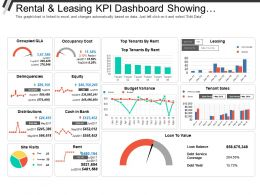 Rental And Leasing Kpi Dashboard Showing Occupancy Cost Equity Loan To Value