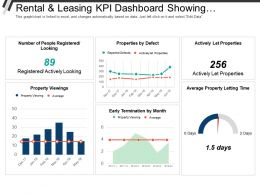 Rental And Leasing Kpi Dashboard Showing Properties By Defect And Actively Let Properties