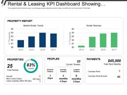 Rental And Leasing Kpi Dashboard Showing Properties People Payments Rental Revenue