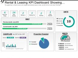 Rental And Leasing Kpi Dashboard Showing Rent Due Today Rent Overdue Properties Tenanted