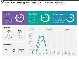 Rental And Leasing Kpi Dashboard Showing Rental Income Occupancy Tenants