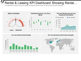 Rental And Leasing Kpi Dashboard Showing Rental Revenue And Rental Variance Percentage
