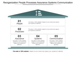 Reorganization People Processes Assurance Systems Communication