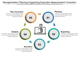 Reorganization Planning Organizing Execution Measurement Correction