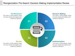Reorganization Pre-Search Decision Making Implementation Review