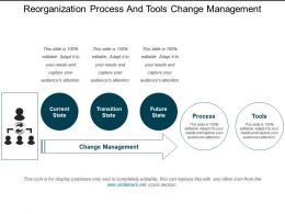Reorganization Process And Tools Change Management