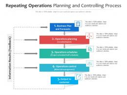 Repeating Operations Planning And Controlling Process