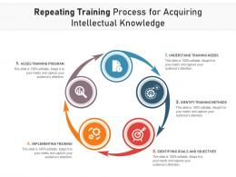 Repeating Training Process For Acquiring Intellectual Knowledge