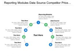 Reporting Modules Data Source Competitor Price Plant Maintenance