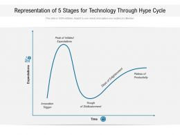 Representation Of 5 Stages For Technology Through Hype Cycle