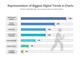 Representation Of Biggest Digital Trends In Charts