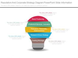 Reputation And Corporate Strategy Diagram Powerpoint Slide Information