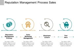 Reputation Management Process Sales Marketing Management Employee Culture Cpb