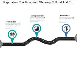 Reputation Risk Roadmap Showing Cultural And External Risk