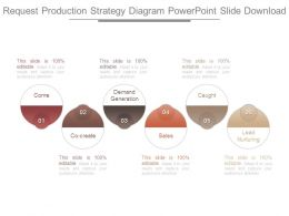 Request Production Strategy Diagram Powerpoint Slide Download