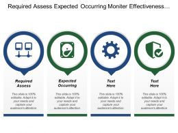Required Assess Expected Occurring Monitor Effectiveness Determine Marketing