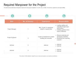 Required Manpower For The Project Project Management Team Building Ppt Ideas