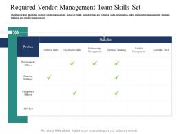 Required Vendor Management Team Skills Set Introducing Effective VPM Process In The Organization Ppt Designs