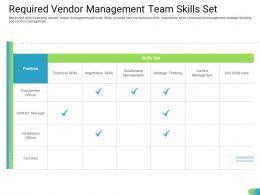 Required Vendor Management Team Skills Set Standardizing Supplier Performance Management Process Ppt Grid