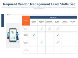 Required Vendor Management Team Skills Set Strategic Ppt Slides Mockup