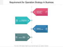 Requirement For Operation Strategy In Business