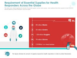 Requirement Of Essential Supplies For Health Responders Across The Globe