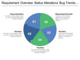 Requirement Overview Status Alterations Bug Trends Test Plan Progress