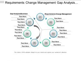 Requirements Change Management Gap Analysis Business Innovation Planning Cpb