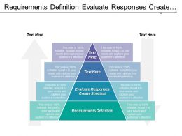 Requirements Definition Evaluate Responses Create Shortest Land Policies