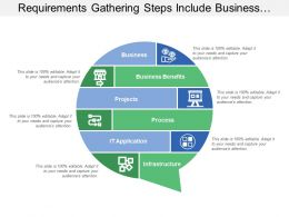 Requirements Gathering Steps Include Business Process And Infrastructure