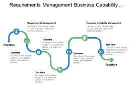 Requirements Management Business Capability Management Demand Expectation Resources