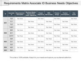 Requirements Matrix Associate Id Business Needs Objectives