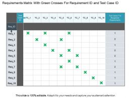 Requirements Matrix With Green Crosses For Requirement Id And Test Case Id