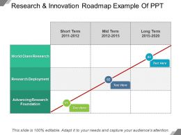 Research And Innovation Roadmap Example Of PPT