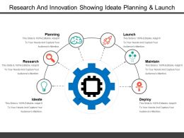 Research And Innovation Showing Ideate Planning And Launch