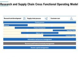 Research And Supply Chain Cross Functional Operating Model
