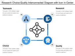 Research Choice Quality Interconnected Diagram With Icon In Center