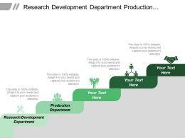 Research Development Department Production Department