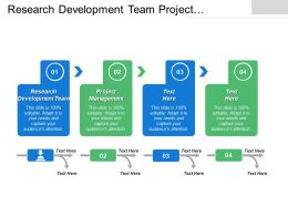 Research Development Team Project Management Quality Assurance Team