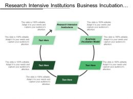 Research Intensive Institutions Business Incubation Model Processing Storage