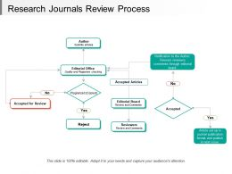 Research Journals Review Process