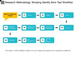 Research Methodology Showing Identify Aims Test Workflow