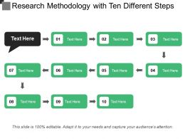 Research Methodology With Ten Different Steps