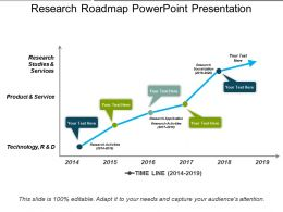 Research Roadmap Powerpoint Presentation