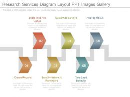 Research Services Diagram Layout Ppt Images Gallery