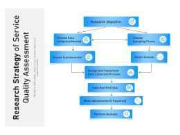 Research Strategy Of Service Quality Assessment