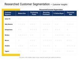 Researched Customer Segmentation Customer Insights Mothers Ppt Powerpoint Presentation Graphic Images