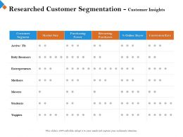 Researched Customer Segmentation Customer Insights On Yuppies Ppt Powerpoint Presentation Format