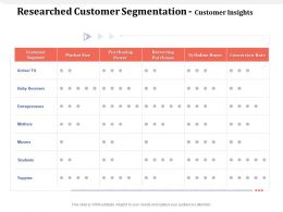 Researched Customer Segmentation Customer Insights Yuppies Ppt Powerpoint Presentation Good
